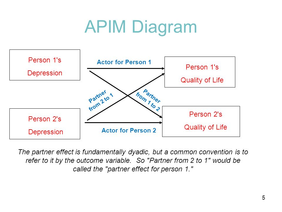Person 1's Quality of Life APIM Diagram Person 2's Quality of Life Actor for Person 1 Actor for Person 2 Partner from 1 to 2 Partner from 2 to 1 The p