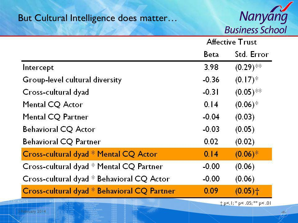 14 3 February 2014 But Cultural Intelligence does matter… p<.1; * p<.05; ** p<.01