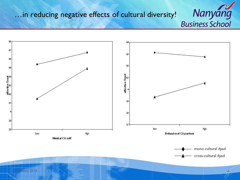 15 3 February 2014 …in reducing negative effects of cultural diversity! mono-cultural dyad cross-cultural dyad