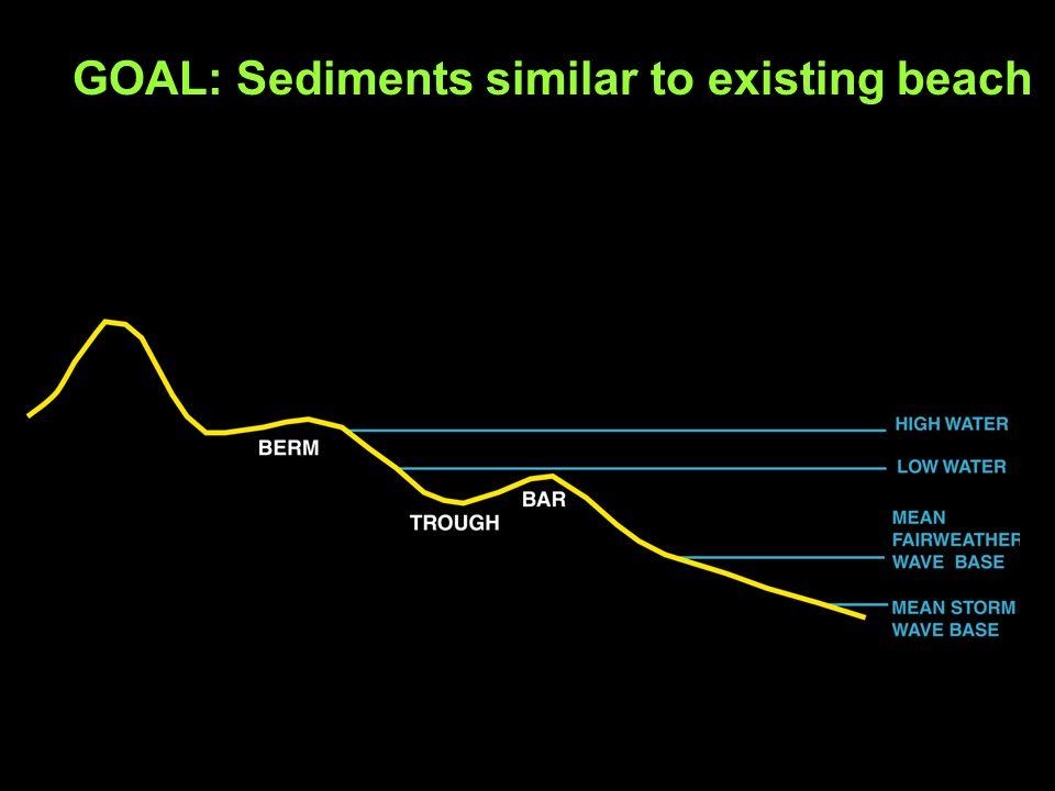 GOAL: Sediments similar to existing beach