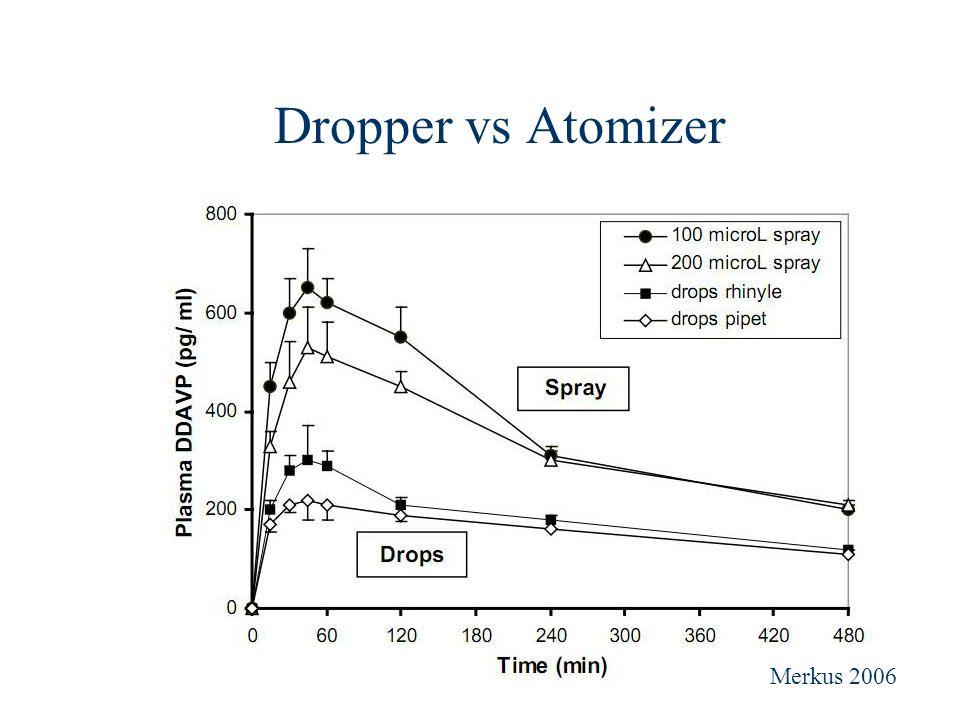 Dropper vs Atomizer Merkus 2006