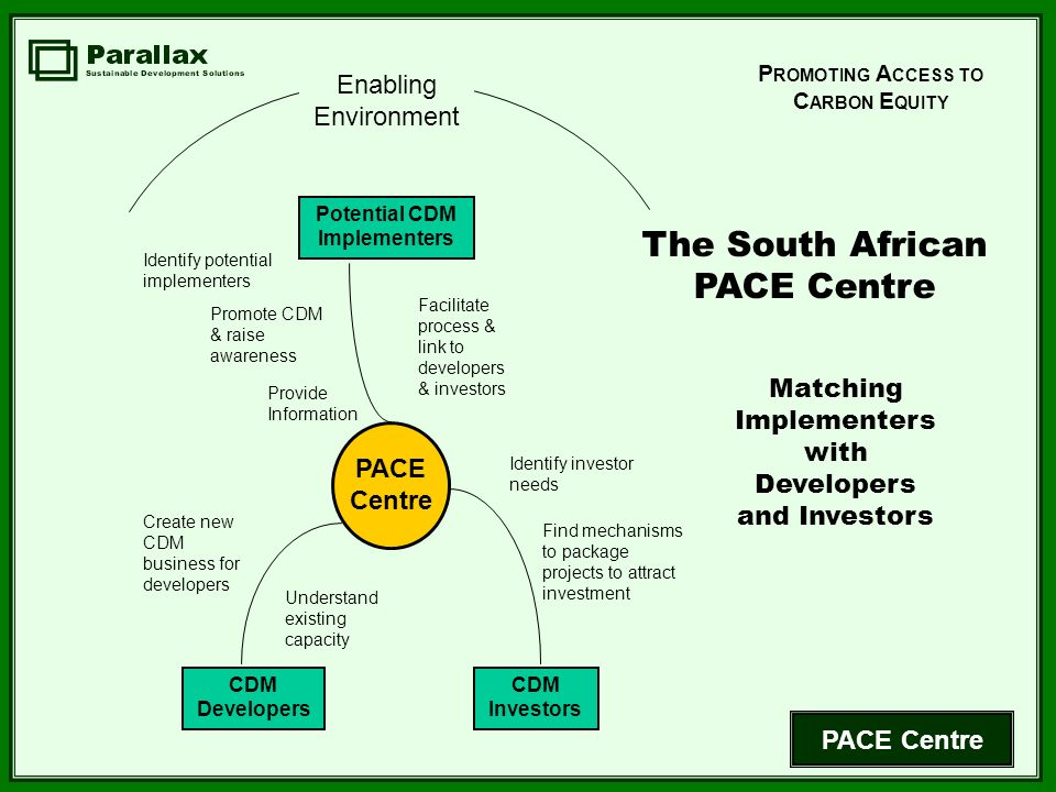 PACE Centre Enabling Environment CDM Developers Potential CDM Implementers CDM Investors PACE Centre Identify investor needs Find mechanisms to package projects to attract investment Identify potential implementers Provide Information Promote CDM & raise awareness Understand existing capacity Create new CDM business for developers Facilitate process & link to developers & investors Matching Implementers with Developers and Investors The South African PACE Centre P ROMOTING A CCESS TO C ARBON E QUITY