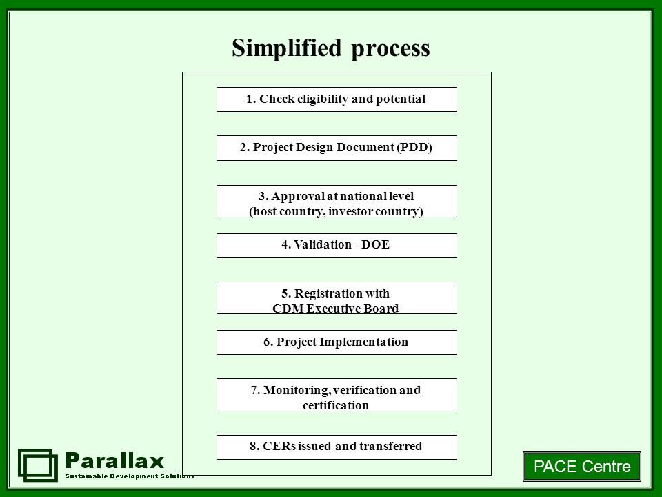Simplified process 1. Check eligibility and potential 2. Project Design Document (PDD) 3. Approval at national level (host country, investor country)