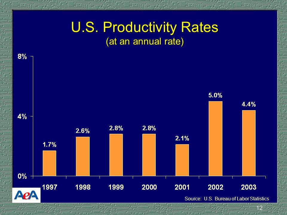 12 U.S. Productivity Rates (at an annual rate) Source: U.S. Bureau of Labor Statistics
