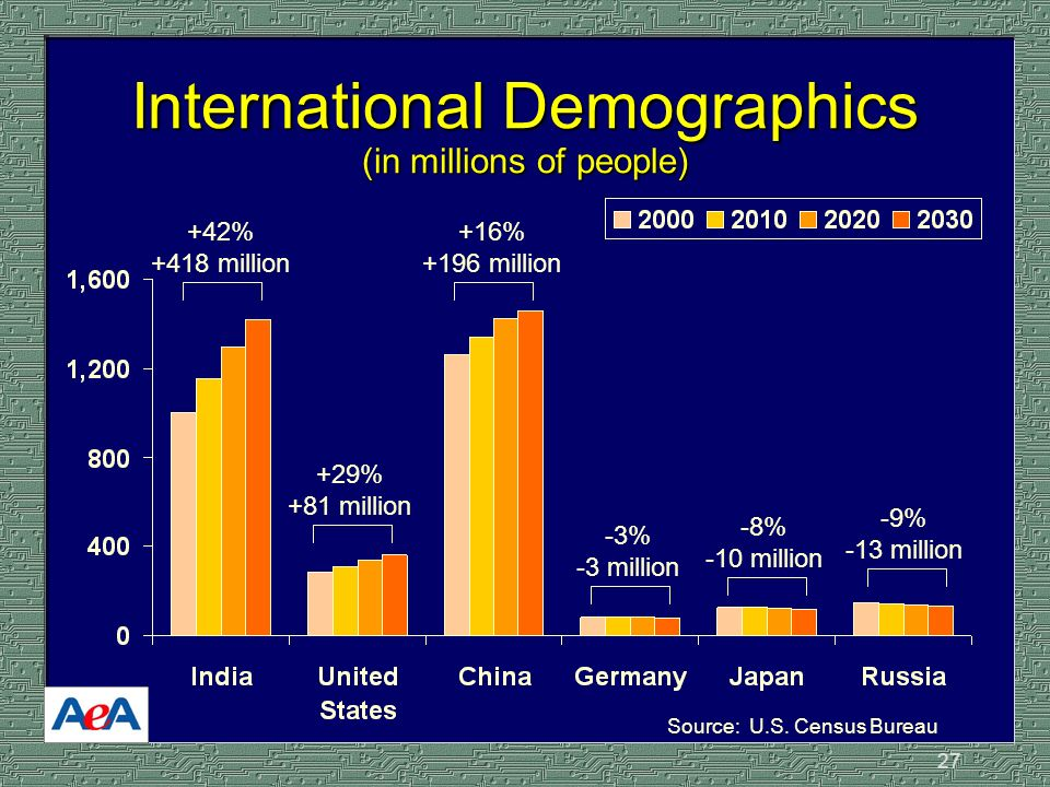 27 International Demographics (in millions of people) Source: U.S.