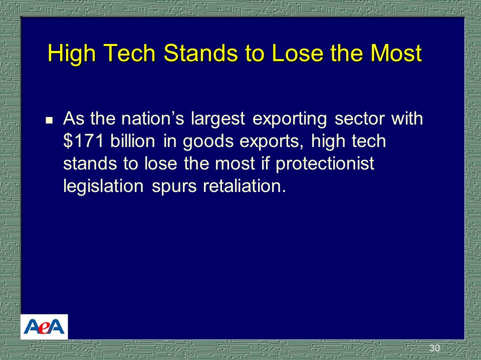 30 High Tech Stands to Lose the Most n As the nations largest exporting sector with $171 billion in goods exports, high tech stands to lose the most if protectionist legislation spurs retaliation.