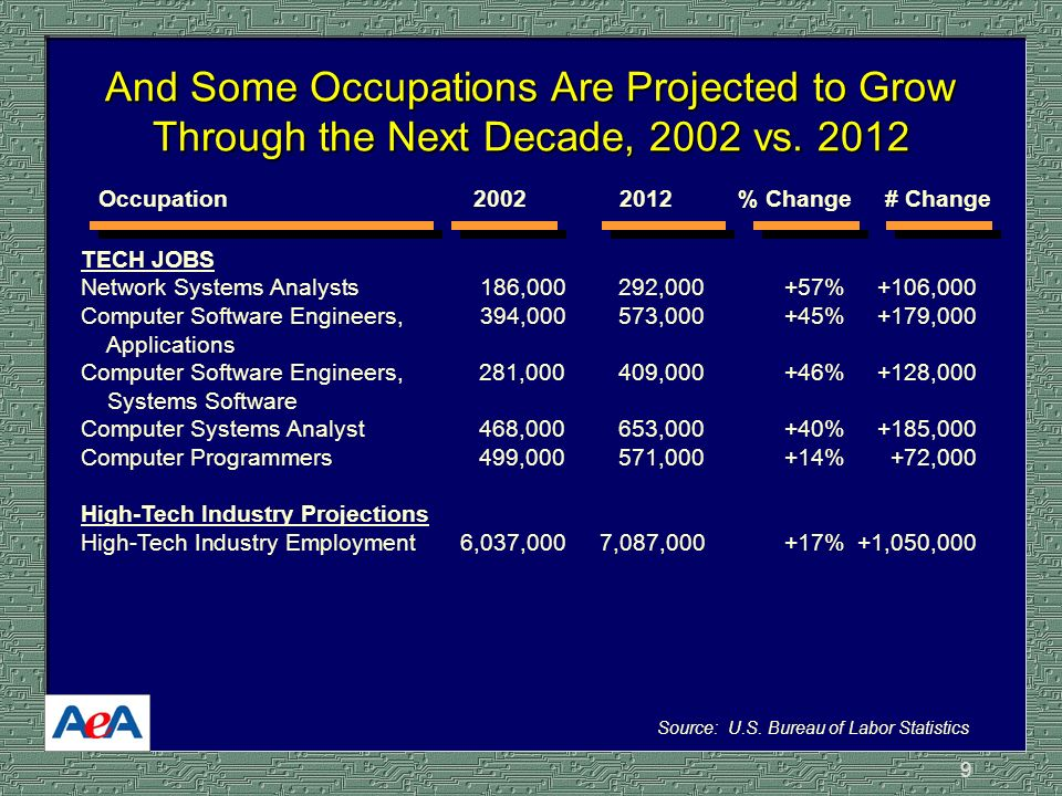 9 Occupation 2002 2012 % Change # Change TECH JOBS Network Systems Analysts186,000292,000 +57%+106,000 Computer Software Engineers, 394,000573,000 +45%+179,000 Applications Computer Software Engineers, 281,000 409,000 +46%+128,000 Systems Software Computer Systems Analyst468,000 653,000 +40%+185,000 Computer Programmers499,000 571,000 +14%+72,000 High-Tech Industry Projections High-Tech Industry Employment6,037,0007,087,000+17%+1,050,000 And Some Occupations Are Projected to Grow Through the Next Decade, 2002 vs.