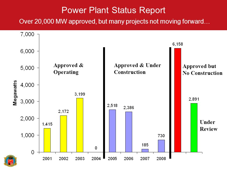 Power Plant Status Report Over 20,000 MW approved, but many projects not moving forward… Approved but No Construction Under Review Approved & Operatin