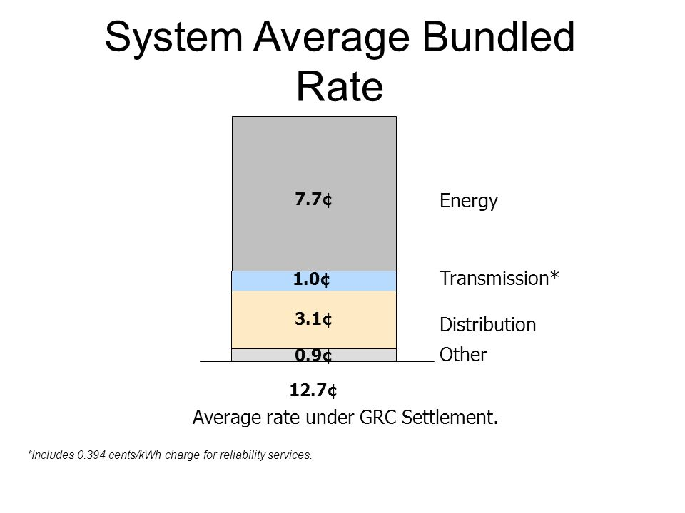 System Average Bundled Rate Transmission* Distribution Energy Other 7.7¢ 1.0¢ 3.1¢ 0.9¢ 12.7¢ Average rate under GRC Settlement. *Includes 0.394 cents