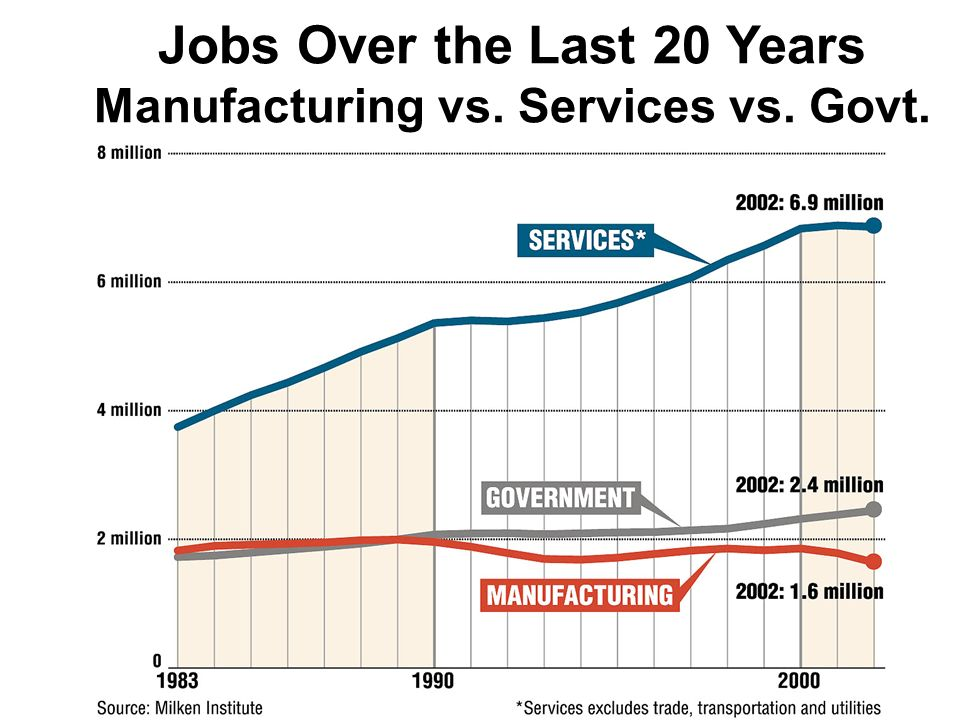 Jobs Over the Last 20 Years Manufacturing vs. Services vs. Govt.