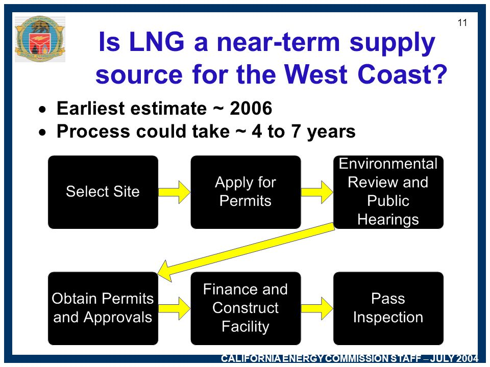 CALIFORNIA ENERGY COMMISSION STAFF – JULY 2004 10 Californias LNG Policies 2003 Integrated Energy Policy Report –Encourage LNG facilities in Californi