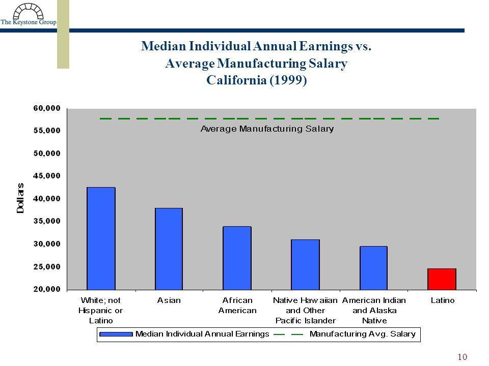 10 Median Individual Annual Earnings vs. Average Manufacturing Salary California (1999)