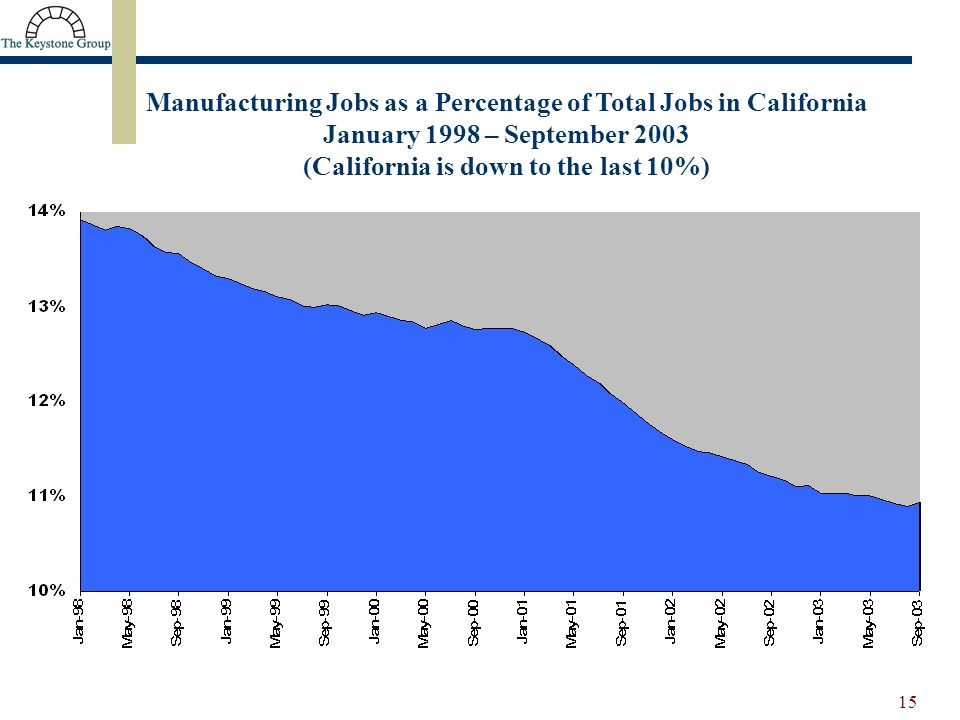 15 Manufacturing Jobs as a Percentage of Total Jobs in California January 1998 – September 2003 (California is down to the last 10%)