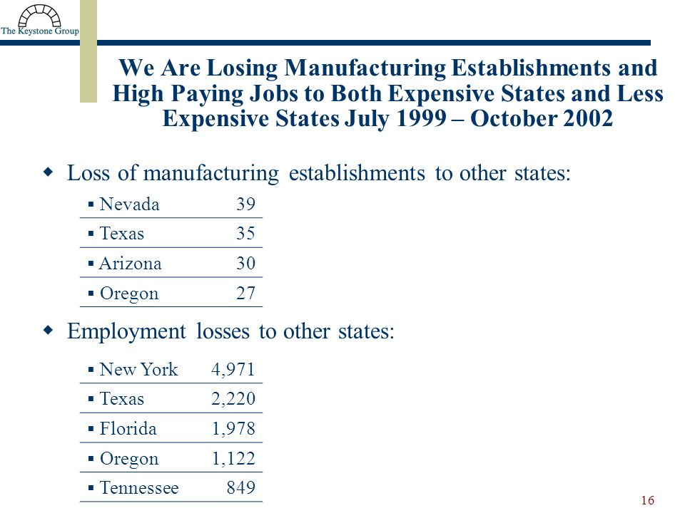 16 We Are Losing Manufacturing Establishments and High Paying Jobs to Both Expensive States and Less Expensive States July 1999 – October 2002 Loss of manufacturing establishments to other states: Employment losses to other states: Nevada39 Texas35 Arizona30 Oregon27 New York4,971 Texas2,220 Florida1,978 Oregon1,122 Tennessee849