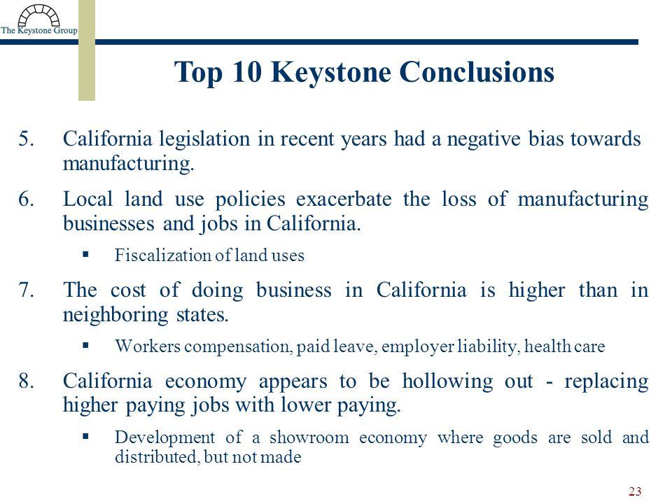 23 5.California legislation in recent years had a negative bias towards manufacturing.
