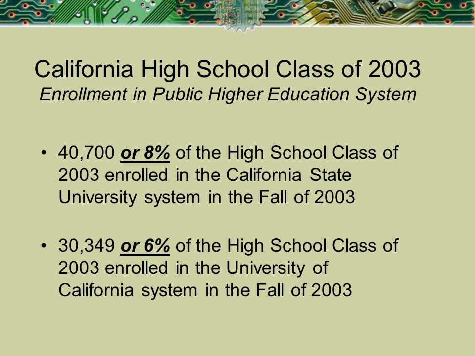 California High School Class of 2003 Enrollment in Public Higher Education System 40,700 or 8% of the High School Class of 2003 enrolled in the Califo