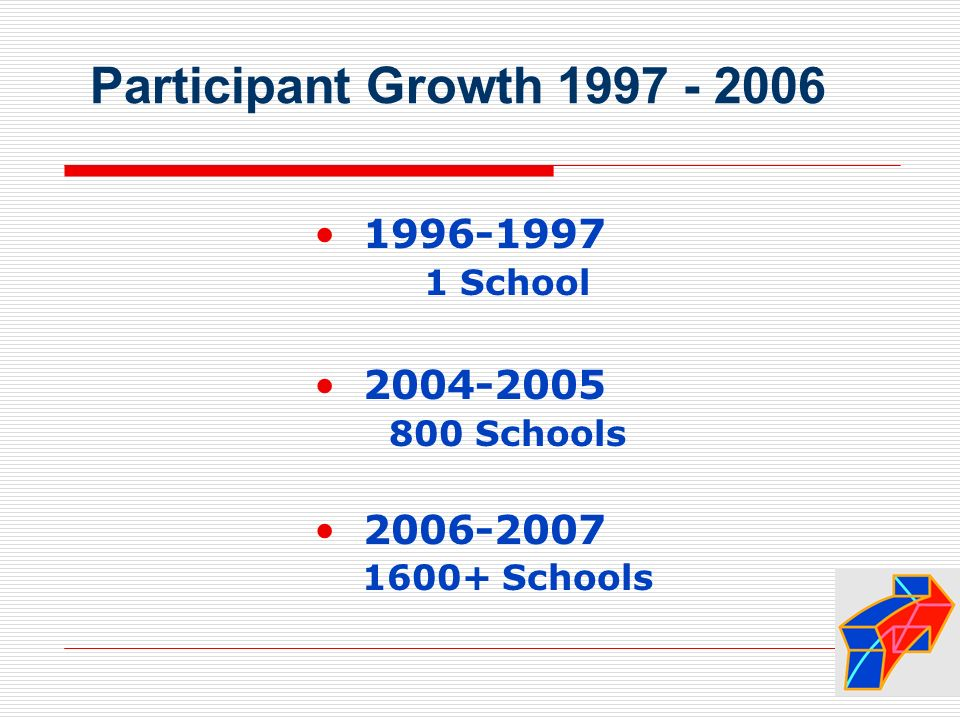 Participant Growth 1997 - 2006 1996-1997 1 School 2004-2005 800 Schools 2006-2007 1600+ Schools