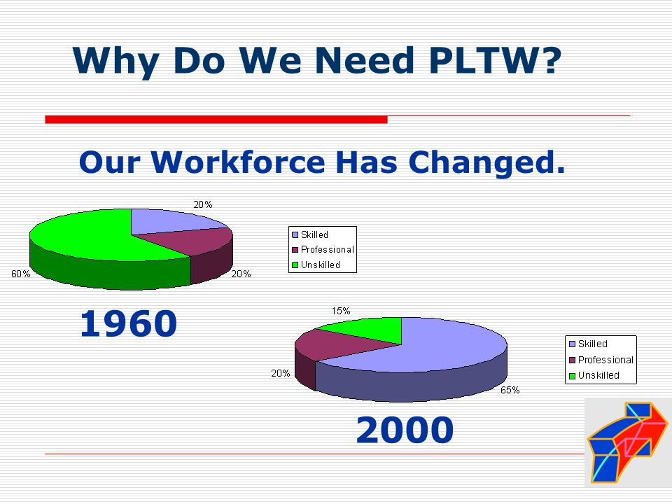 Why Do We Need PLTW? 2000 1960 Our Workforce Has Changed.