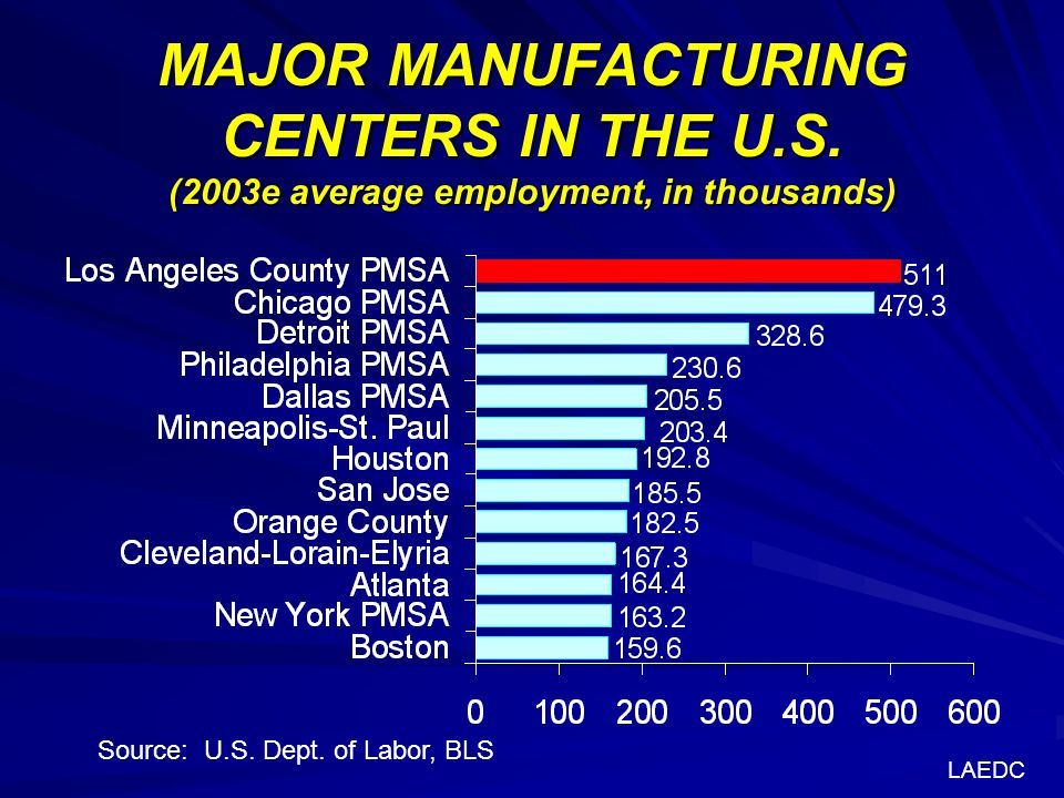 MAJOR MANUFACTURING CENTERS IN THE U.S. (2003e average employment, in thousands) Source: U.S.