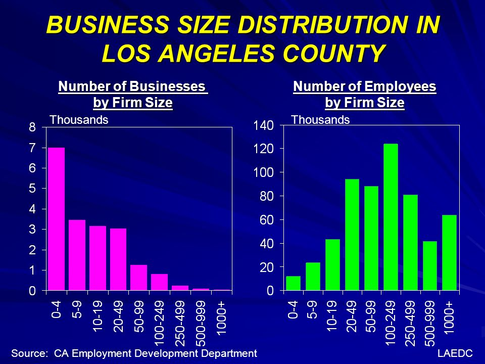 BUSINESS SIZE DISTRIBUTION IN LOS ANGELES COUNTY Thousands Number of Businesses by Firm Size Number of Employees by Firm Size Source: CA Employment Development DepartmentLAEDC