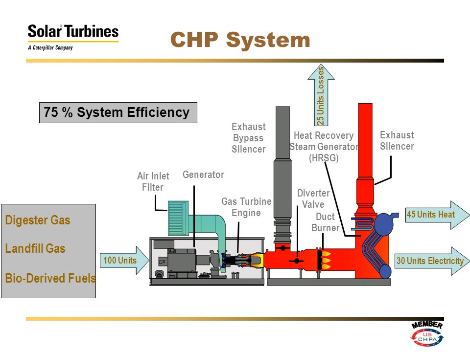CHP System Exhaust Bypass Silencer Air Inlet Filter Heat Recovery Steam Generator (HRSG) Generator Gas Turbine Engine Duct Burner Diverter Valve Exhaust Silencer 45 Units Heat 100 Units30 Units Electricity 25 Units Losses 75 % System Efficiency Digester Gas Landfill Gas Bio-Derived Fuels