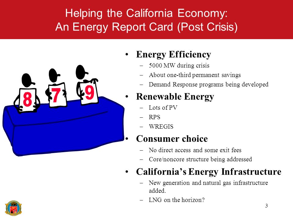3 Helping the California Economy: An Energy Report Card (Post Crisis) Energy Efficiency –5000 MW during crisis –About one-third permanent savings –Demand Response programs being developed Renewable Energy –Lots of PV –RPS –WREGIS Consumer choice –No direct access and some exit fees –Core/noncore structure being addressed Californias Energy Infrastructure –New generation and natural gas infrastructure added.