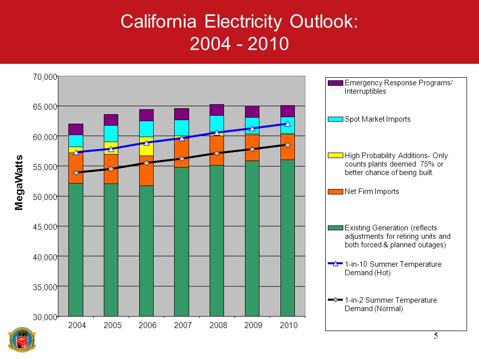 5 California Electricity Outlook: 2004 - 2010 Emergency Response Programs/ Interruptibles Spot Market Imports High Probability Additions- Only counts plants deemed 75% or better chance of being built.