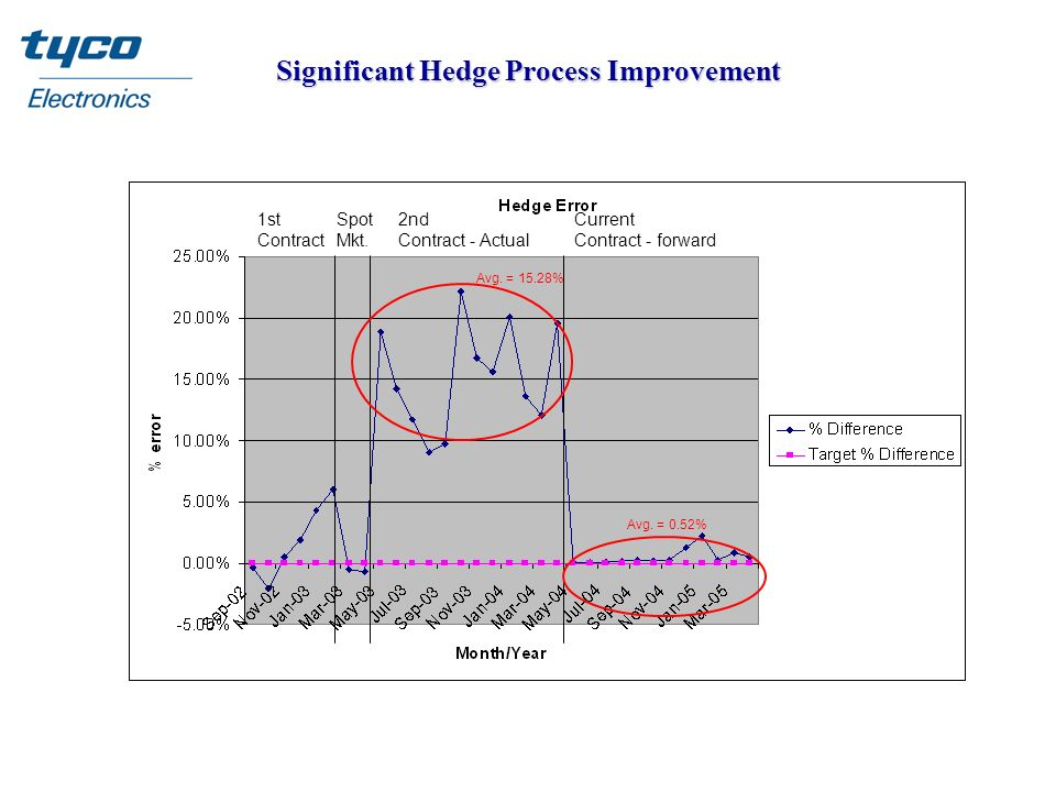 Significant Hedge Process Improvement 1st Contract 2nd Contract - Actual Current Contract - forward Spot Mkt. Avg. = 15.28% Avg. = 0.52%