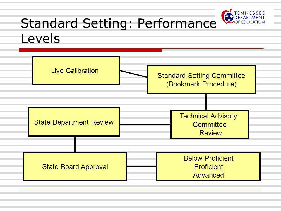 Standard Setting: Performance Levels Live Calibration Standard Setting Committee (Bookmark Procedure) Technical Advisory Committee Review State Depart