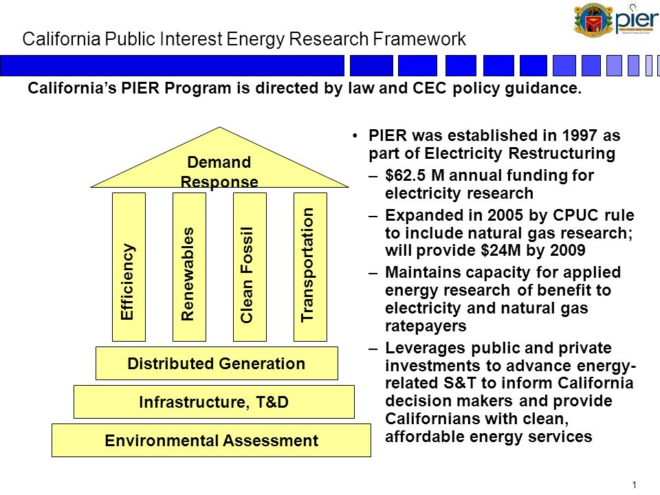 0 Public Interest Energy Research Program (PIER) Presented to California Manufacturers and Technology Association July 27, 2006 Martha Krebs, Ph.D. De