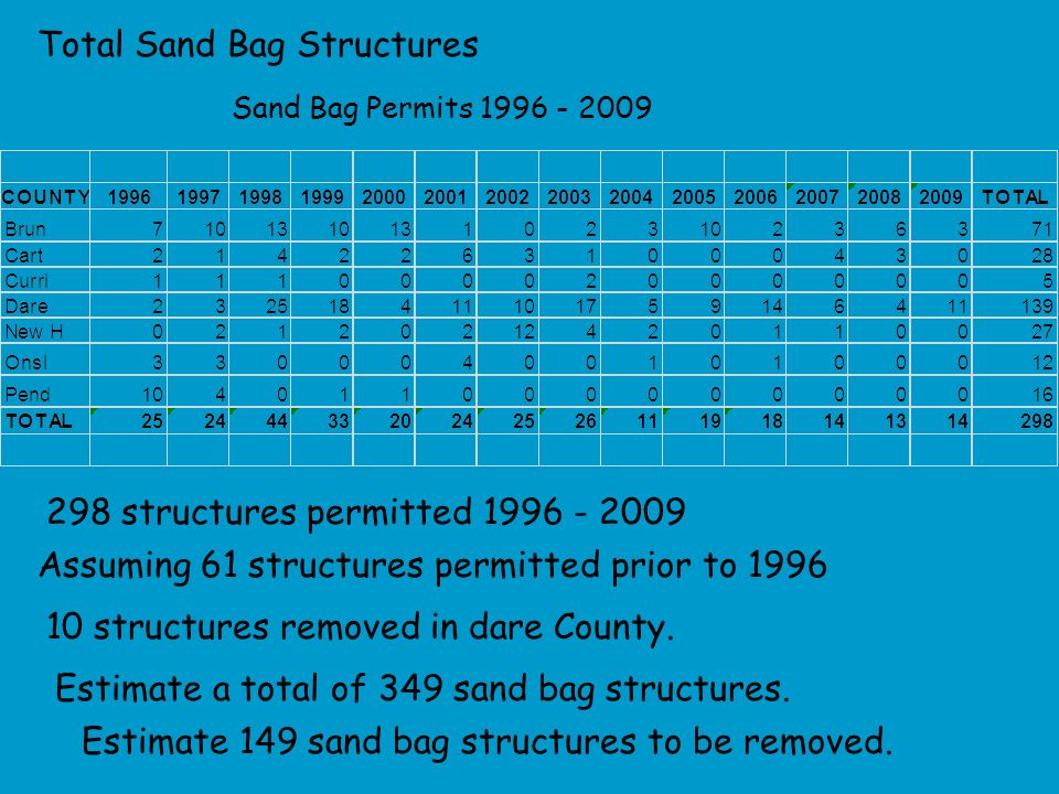 Sand Bag Permits 1996 - 2009 Assuming 61 structures permitted prior to 1996 10 structures removed in dare County.