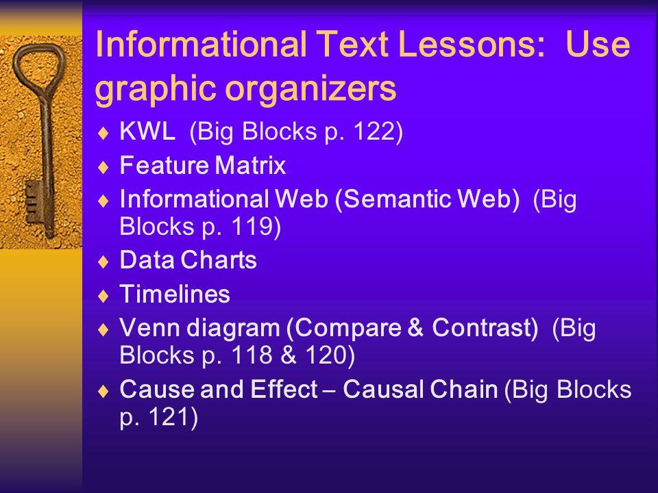 Informational Text Lessons: Use graphic organizers KWL (Big Blocks p. 122) Feature Matrix Informational Web (Semantic Web) (Big Blocks p. 119) Data Ch