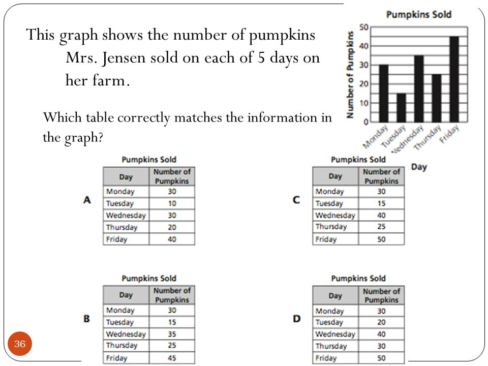 This graph shows the number of pumpkins Mrs. Jensen sold on each of 5 days on her farm. Which table correctly matches the information in the graph? 36