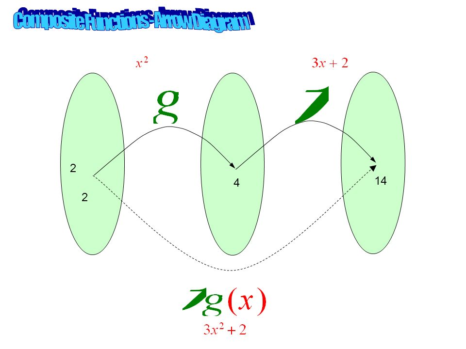 Consider 2 functions is a composite function, where g is performed first and then f is performed on the result of g.