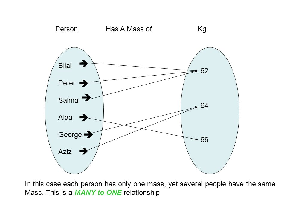 Bilal Peter Salma Alaa George Aziz 62 64 66 Person Has A Mass of Kg In this case each person has only one mass, yet several people have the same Mass.