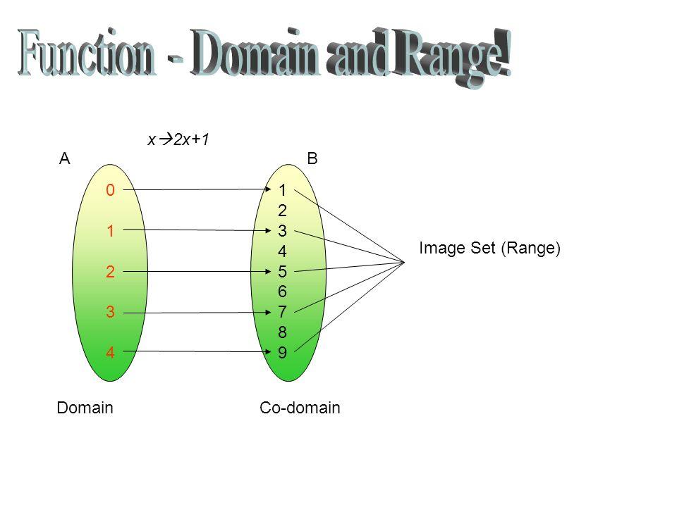 DomainCo-domain 0 1 2 3 4 1 2 3 4 5 6 7 8 9 Image Set (Range) x 2x+1 AB