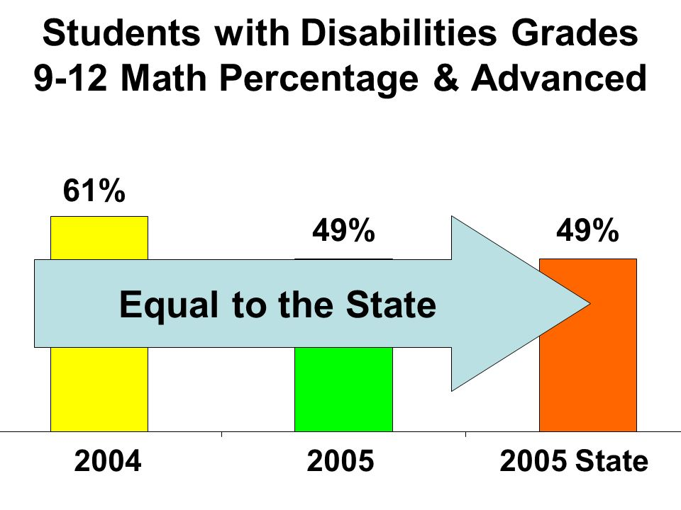 Students with Disabilities Grades 9-12 Math Percentage Below Proficient 51%51% 39% 2005 State Equal to the State