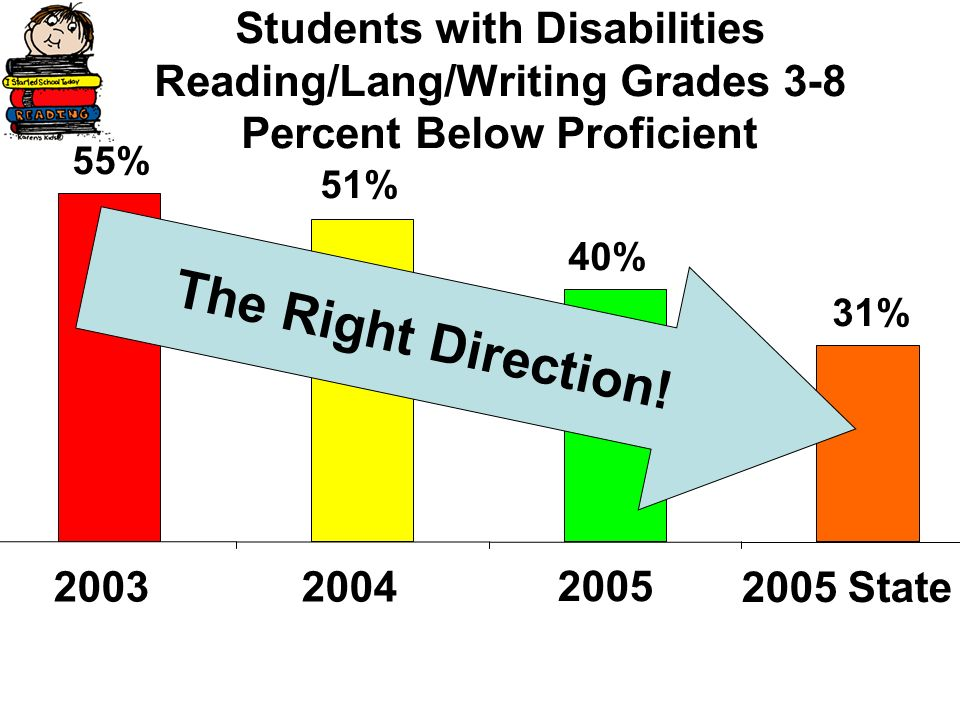 Students with Disabilities Reading/Lang/Writing Grades 3-8 Percent Below Proficient 31% 40% 51% 55% 2003 2005 State 2004 2005 T h e R i g h t D i r e c t i o n !