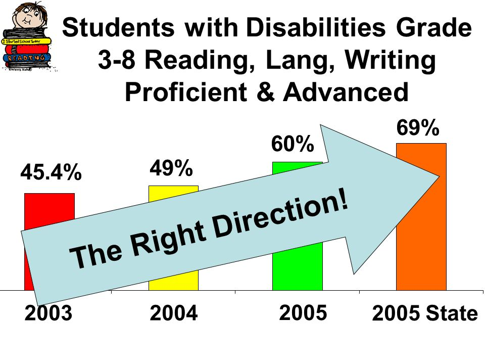 Students with Disabilities Grade 3-8 Reading, Lang, Writing Proficient & Advanced 69% 60% 49% 45.4% 2003 2005 State 2004 2005 T h e R i g h t D i r e c t i o n !