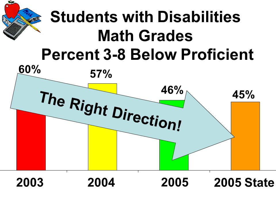 Students with Disabilities Math Grades Percent 3-8 Below Proficient 45% 46% 57% 60% 2003 2005 State 2004 2005 T h e R i g h t D i r e c t i o n !