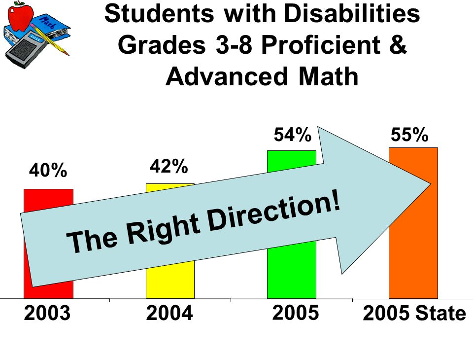 Students with Disabilities Grades 3-8 Proficient & Advanced Math 55%54% 42% 40% 2003 2005 State 2004 2005 T h e R i g h t D i r e c t i o n !