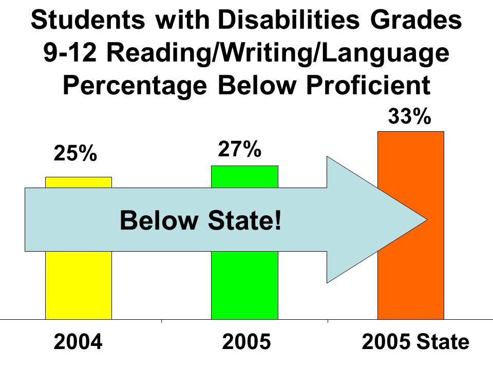 2005 Report Card Grades 9-12