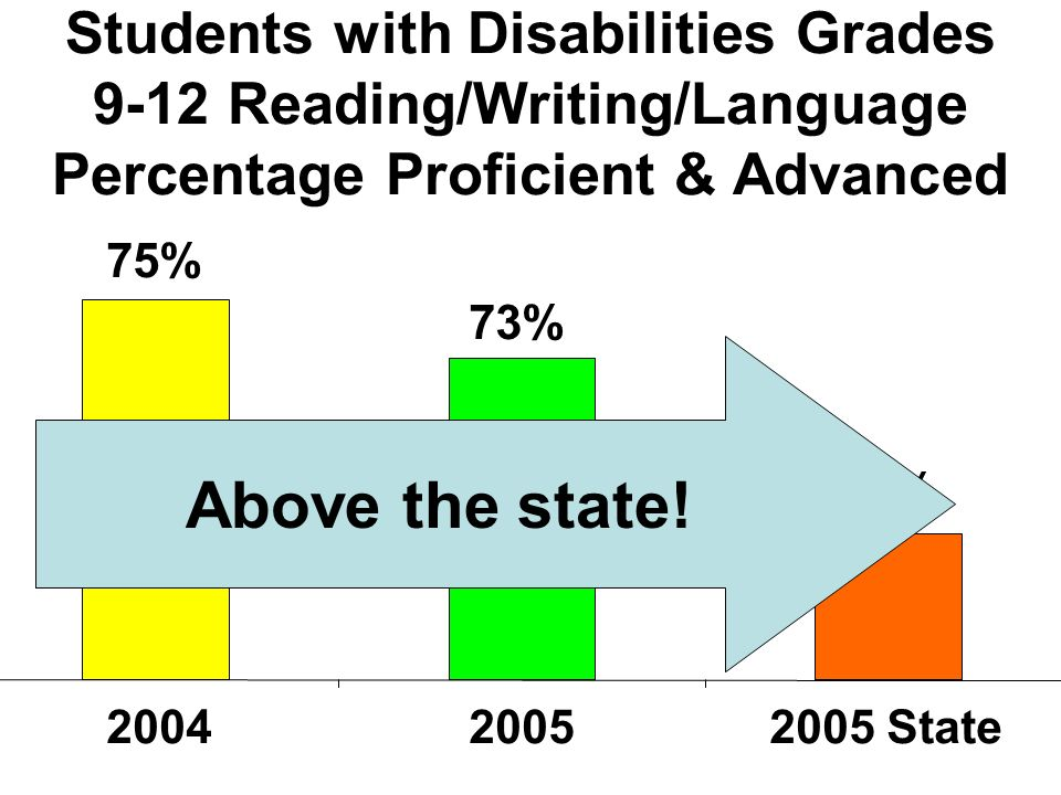 Students with Disabilities Grades 9-12 Reading/Writing/Language Percentage Proficient & Advanced 67% 73% 75% 2005 State20042005 Above the state!