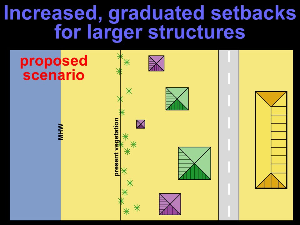 proposed scenario Increased, graduated setbacks for larger structures