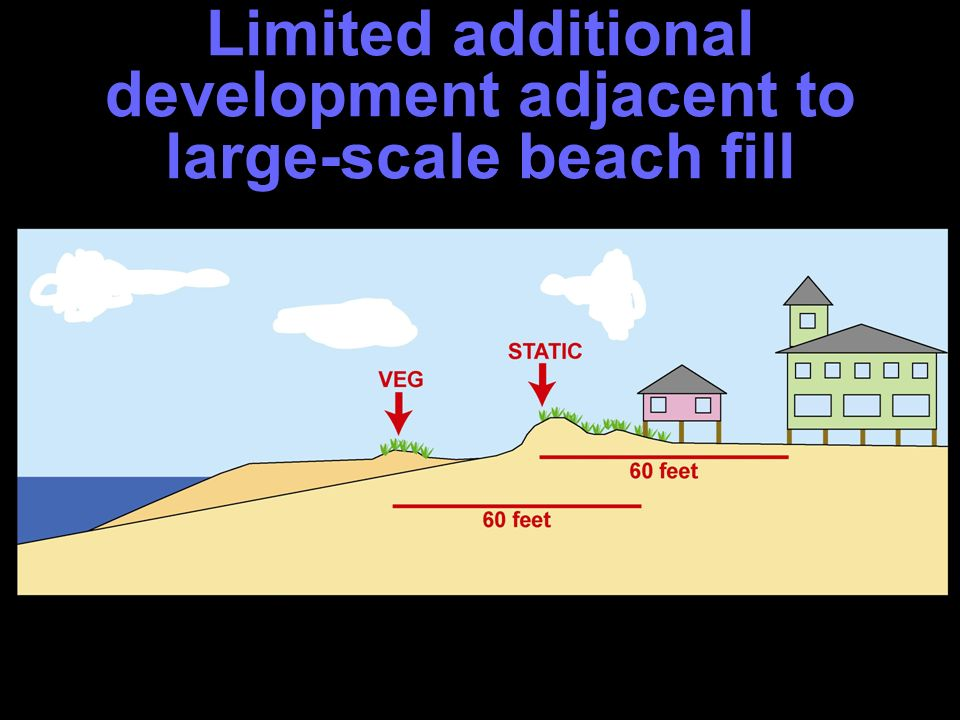 Increased setbacks Limited additional development under limited conditions behind large- scale beach fill projects that are/will be maintained SEND TO PUBLIC HEARING TO CONTINUE THE STAKEHOLDER INPUT PROCESS DCM Recommendation