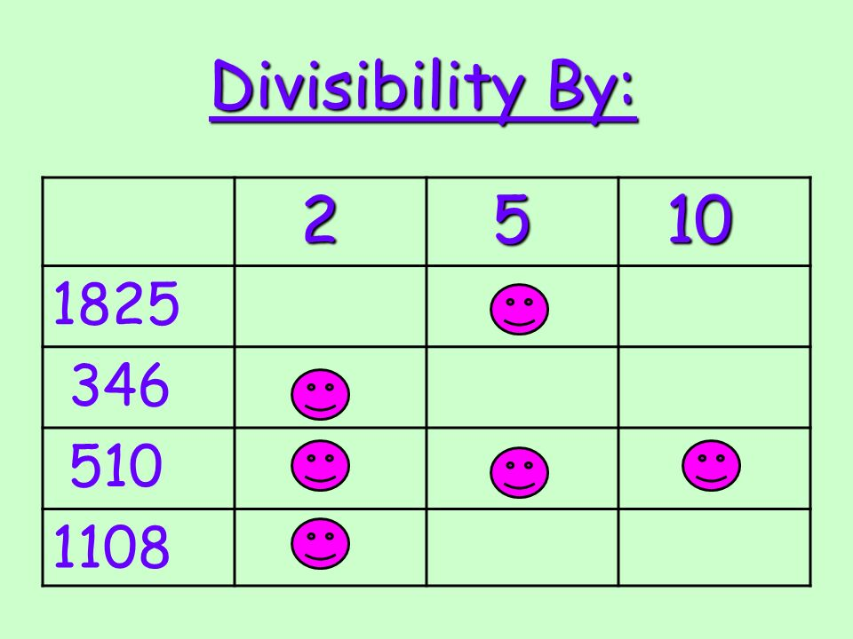 Divisibility By: 2 5 10 10 1825 346 510 1108