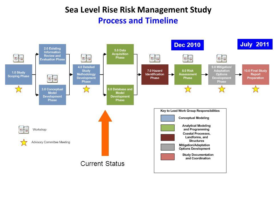 Sea Level Rise Risk Management Study Process and Timeline Current Status Dec 2010 July 2011