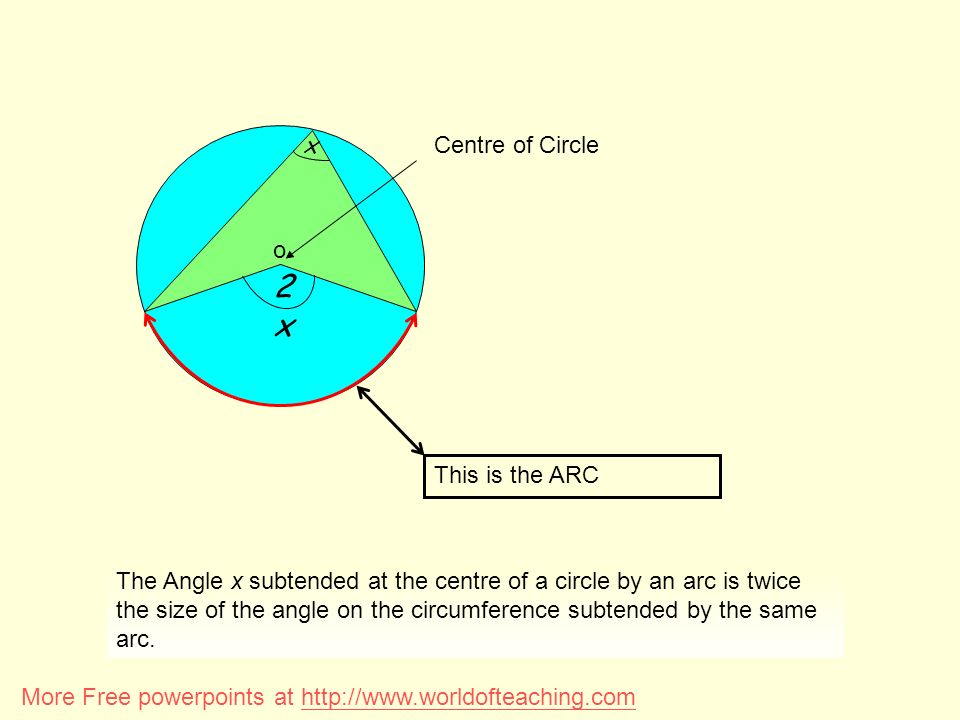 2x x o This is the ARC Centre of Circle Angle subtended at the Centre is twice the angle at the circumference