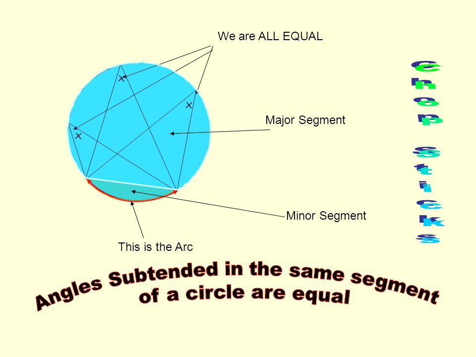 x x x We are ALL EQUAL This is the Arc Minor Segment Major Segment