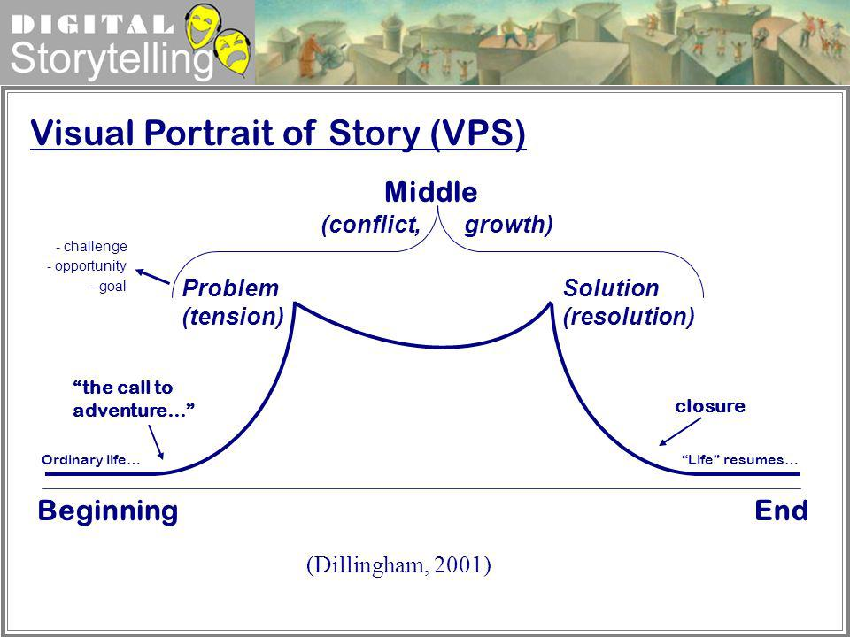 Digital Storytelling Problem (tension) Solution (resolution) BeginningEnd Middle Ordinary life… the call to adventure… closure Life resumes… Visual Po